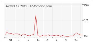 Gráfico de los cambios de popularidad Alcatel 1X 2019