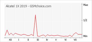 Le graphique de popularité de Alcatel 1X 2019