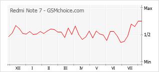 Populariteit van de telefoon: diagram Redmi Note 7