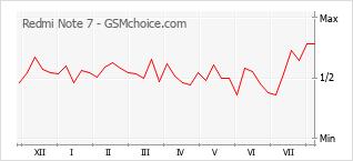 Диаграмма изменений популярности телефона Redmi Note 7