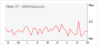 Le graphique de popularité de Meitu V7