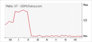 Grafico di modifiche della popolarità del telefono cellulare Meitu V7