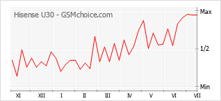 Popularity chart of Hisense U30