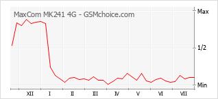Grafico di modifiche della popolarità del telefono cellulare MaxCom MK241 4G