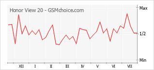 Gráfico de los cambios de popularidad Honor View 20