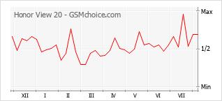 Grafico di modifiche della popolarità del telefono cellulare Honor View 20