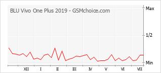 Diagramm der Poplularitätveränderungen von BLU Vivo One Plus 2019