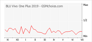 Popularity chart of BLU Vivo One Plus 2019