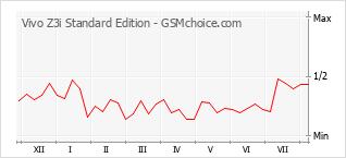 Диаграмма изменений популярности телефона Vivo Z3i Standard Edition