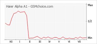 Gráfico de los cambios de popularidad Haier Alpha A1