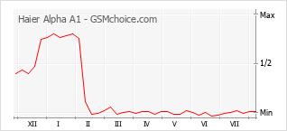 Grafico di modifiche della popolarità del telefono cellulare Haier Alpha A1