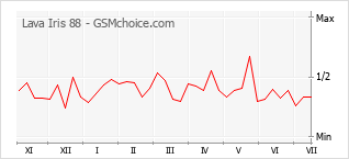 Popularity chart of Lava Iris 88