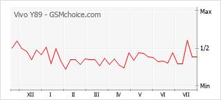 Gráfico de los cambios de popularidad Vivo Y89