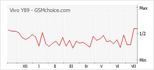 Populariteit van de telefoon: diagram Vivo Y89