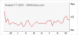 Popularity chart of Huawei Y7 2019
