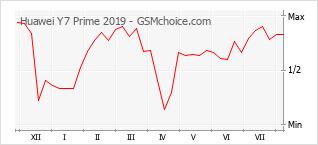 Gráfico de los cambios de popularidad Huawei Y7 Prime 2019