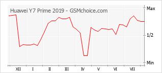 Populariteit van de telefoon: diagram Huawei Y7 Prime 2019