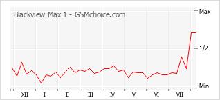 Le graphique de popularité de Blackview Max 1