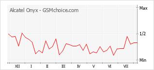 Grafico di modifiche della popolarità del telefono cellulare Alcatel Onyx
