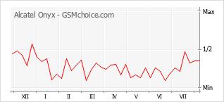 Диаграмма изменений популярности телефона Alcatel Onyx