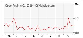 Gráfico de los cambios de popularidad Oppo Realme C1 2019