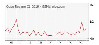Grafico di modifiche della popolarità del telefono cellulare Oppo Realme C1 2019