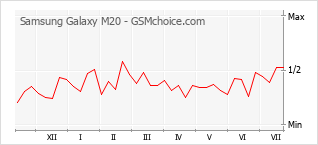 Diagramm der Poplularitätveränderungen von Samsung Galaxy M20