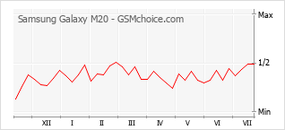 Gráfico de los cambios de popularidad Samsung Galaxy M20
