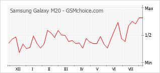 Le graphique de popularité de Samsung Galaxy M20