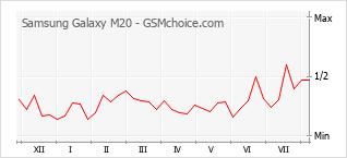 Grafico di modifiche della popolarità del telefono cellulare Samsung Galaxy M20