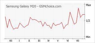 Диаграмма изменений популярности телефона Samsung Galaxy M20
