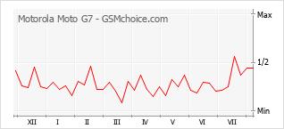 Diagramm der Poplularitätveränderungen von Motorola Moto G7