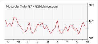 Popularity chart of Motorola Moto G7