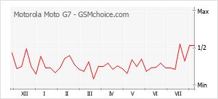Le graphique de popularité de Motorola Moto G7