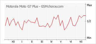 Diagramm der Poplularitätveränderungen von Motorola Moto G7 Plus