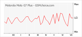 Gráfico de los cambios de popularidad Motorola Moto G7 Plus