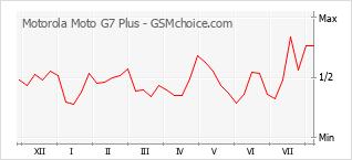 Grafico di modifiche della popolarità del telefono cellulare Motorola Moto G7 Plus