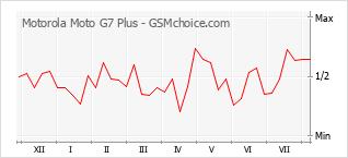 Диаграмма изменений популярности телефона Motorola Moto G7 Plus
