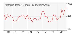 手機聲望改變圖表 Motorola Moto G7 Plus