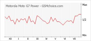 Diagramm der Poplularitätveränderungen von Motorola Moto G7 Power