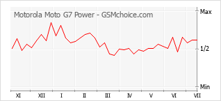 Gráfico de los cambios de popularidad Motorola Moto G7 Power