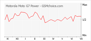 Populariteit van de telefoon: diagram Motorola Moto G7 Power