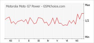 Traçar mudanças de populariedade do telemóvel Motorola Moto G7 Power