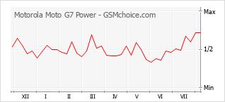 Диаграмма изменений популярности телефона Motorola Moto G7 Power