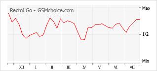 Diagramm der Poplularitätveränderungen von Redmi Go