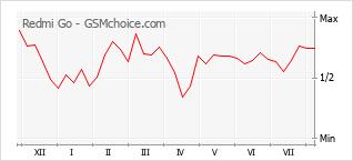 Le graphique de popularité de Redmi Go