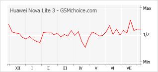 Grafico di modifiche della popolarità del telefono cellulare Huawei Nova Lite 3