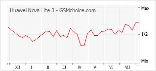 Диаграмма изменений популярности телефона Huawei Nova Lite 3