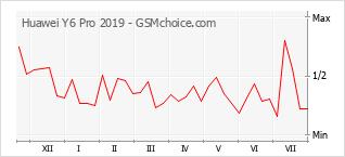 Gráfico de los cambios de popularidad Huawei Y6 Pro 2019