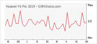 Le graphique de popularité de Huawei Y6 Pro 2019
